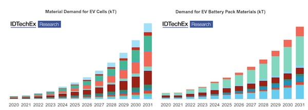 IDTechEx: Create Your Own Materials Market Forecast for Electric Vehicles
